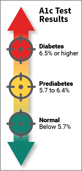 a1c ranges in healthy adults