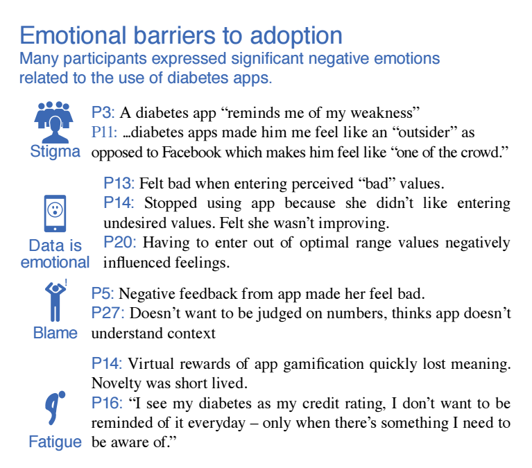 Diabetes App Barriers