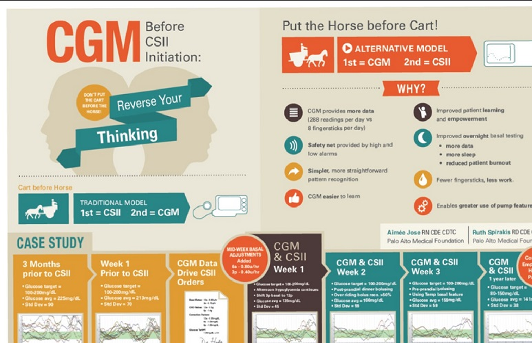 CGM Research infographic