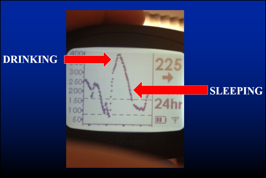 CGM drinking with diabetes