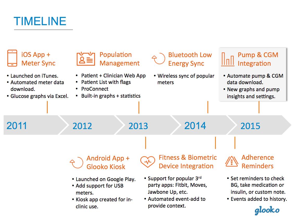Glooko Timeline