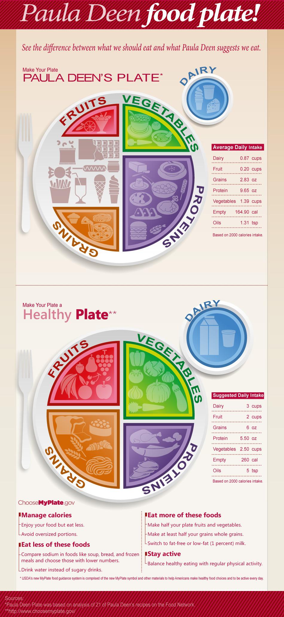 Paula Deen food plate