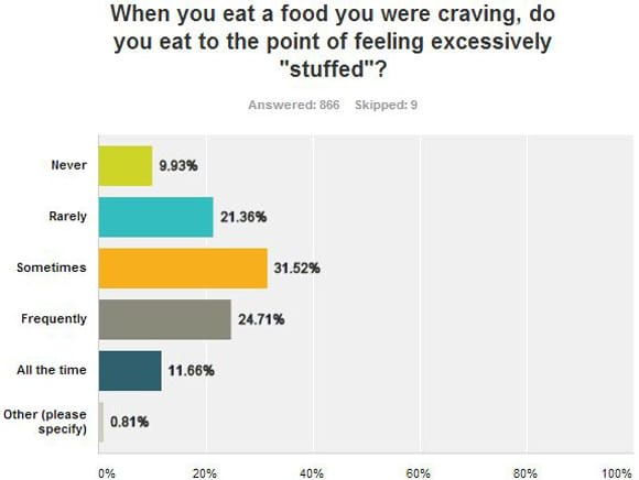 "Eating Until ""Stuffed"" Graph"