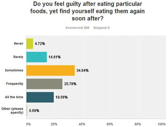 Guilt After Eating Particular Foods Graph