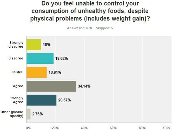 Unable to Control Unhealthy Food Consumption Despite Physical Problems Graph