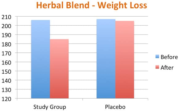 Herbal Blend vs Placebo For Weight Loss Graph