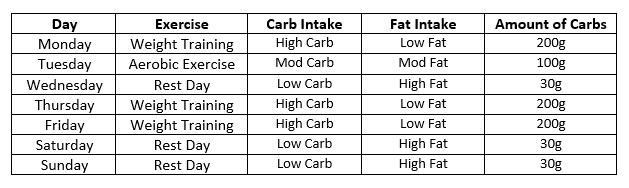 Carb Cycling Low Carb Food List