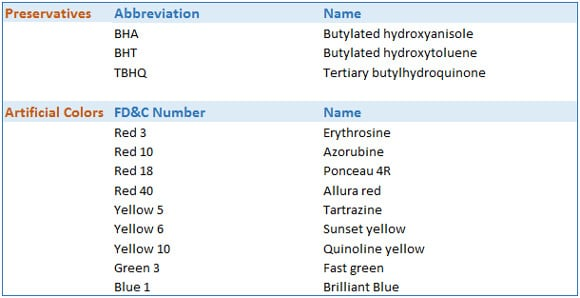 Artificial Colors and Preservatives Chart For Adhd
