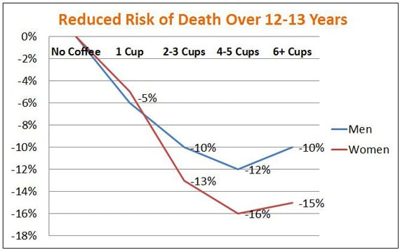 As You Can Tell From The Graph Sweet Spot For Lowest Risk Of Seems To Be At 4 5 Cups Per Day