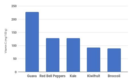 Chart 8 Vitamin C