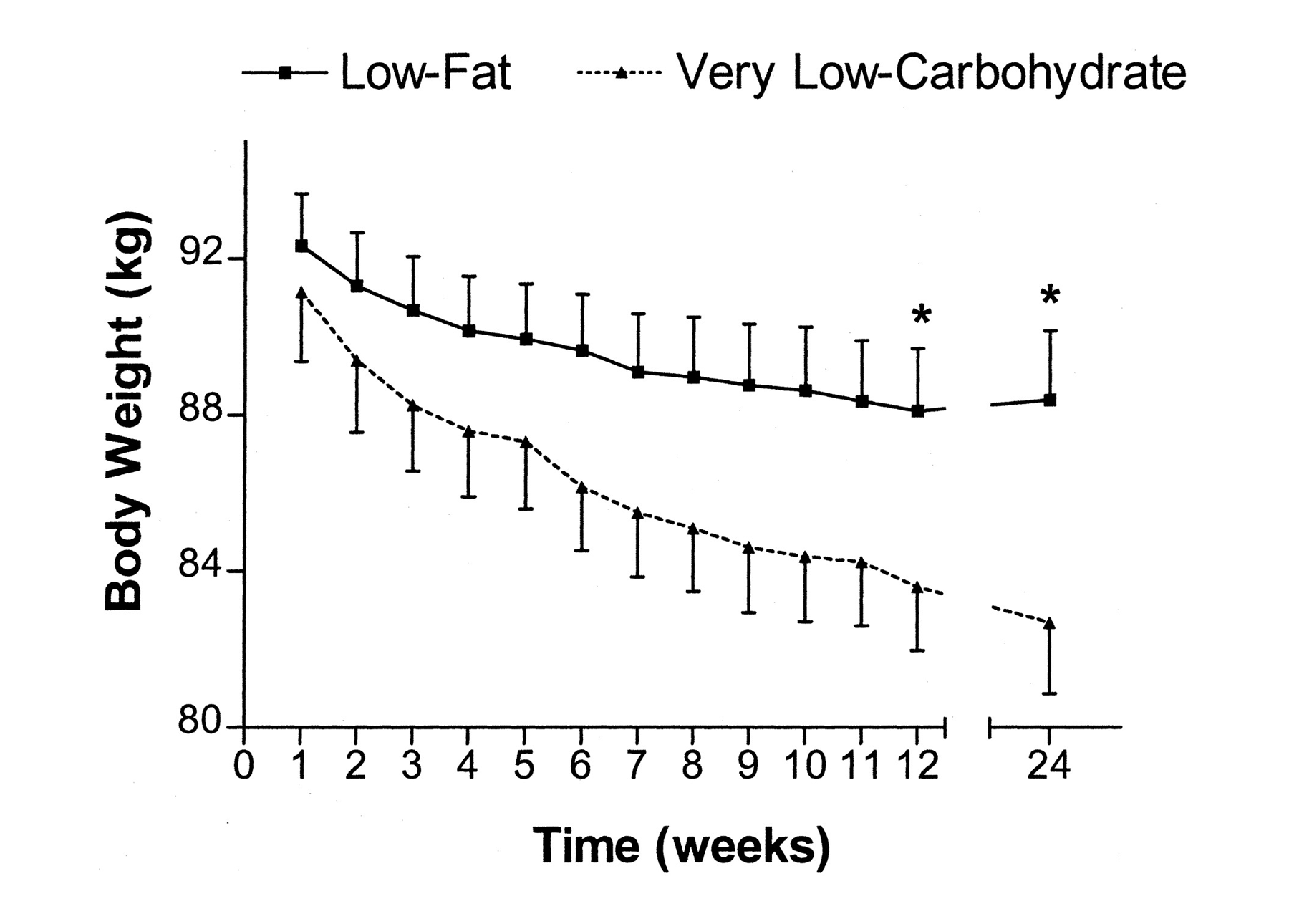 The Lowcarb Group Is Eating Until Fullness, While The Lowfat Group Is  Calorie Restricted And Hungry