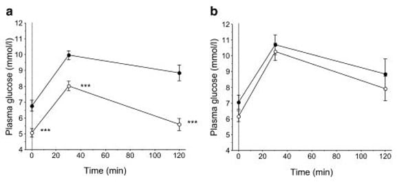 paleo diet and glucose tolerance test