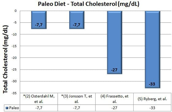 paleo diet and total cholesterol