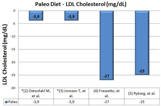 paleo diet and ldl cholesterol