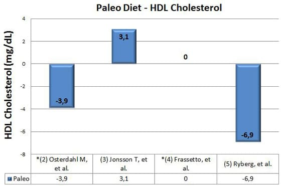 paleo diet and hdl cholesterol