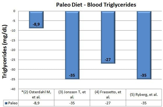 paleo diet and blood triglycerides