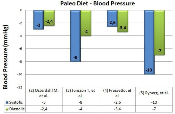 paleo diet and blood pressure