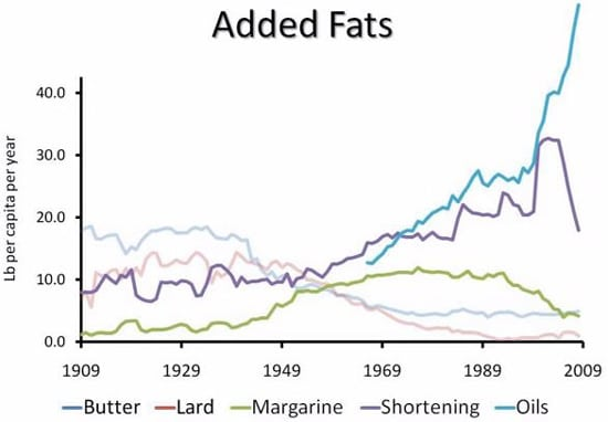 Abandoned Traditional Fats in Favor of Processed Vegetable Oils