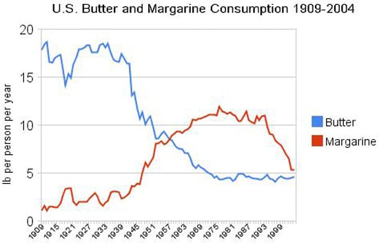 Replaced Heart-Healthy Butter With Trans-Fat Laden Margarine