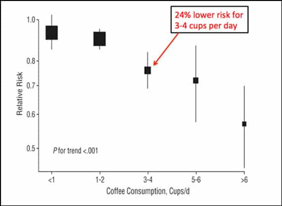 coffee and type 2 diabetes