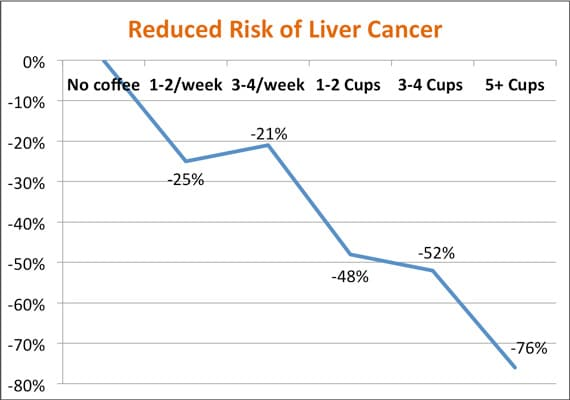 coffee and liver cancer
