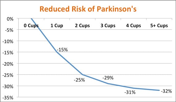 coffee and parkinson's disease