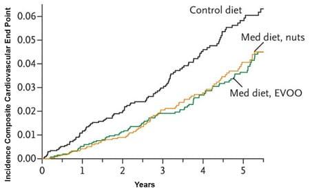 malattie cardiovascolari e dieta mediterranea