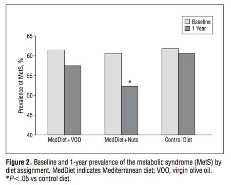 metabolic syndrome and diet