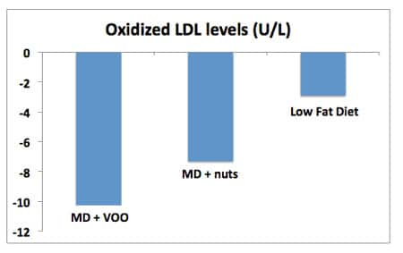 oxidized ldl levels