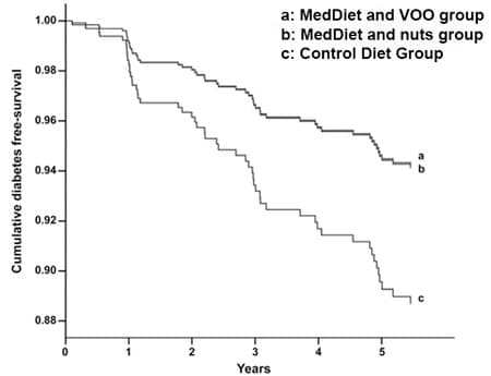 Mediterranean diet and diabetes