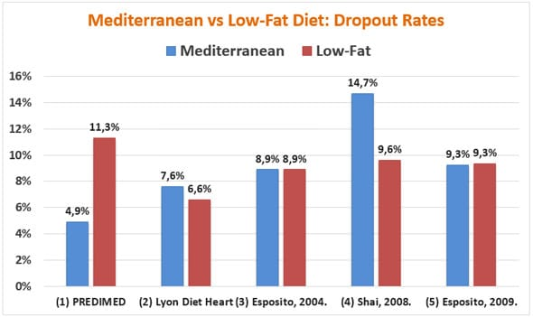 Mediterranean Diet Vs Low Fat