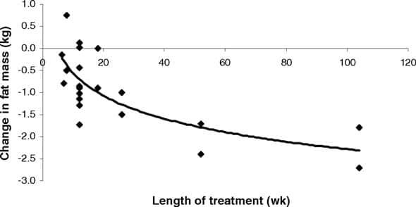 linoleic acid graph