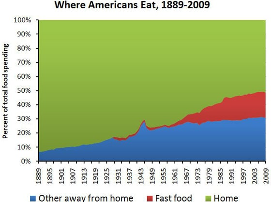 Obesity Rates Before And After Fast Food