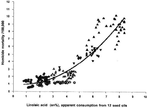 Omega-6 intake and homicide rates