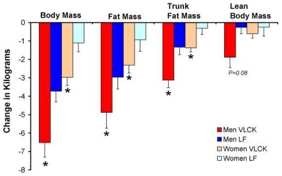 Change in kg by mass (body mass, fat mass, truck fat mass, lean body mass)