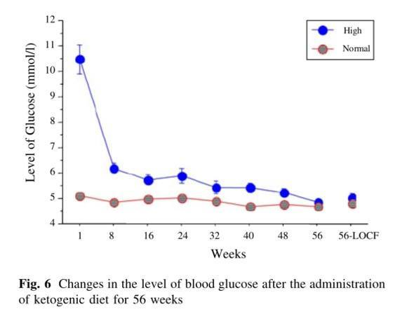 Level of Glucose by weeks with Ketogenic diet, high and normal rate