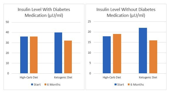 Insulin level s of ketogenic diet and high-carb diet, with and without diabetes medication