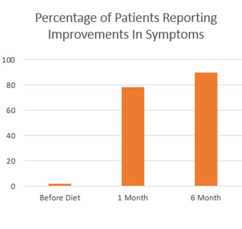 Percentage of patients reporting improvements in symptoms, before, 1 month, 6 month