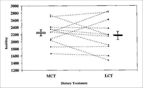 calories burned with mct or lct fats