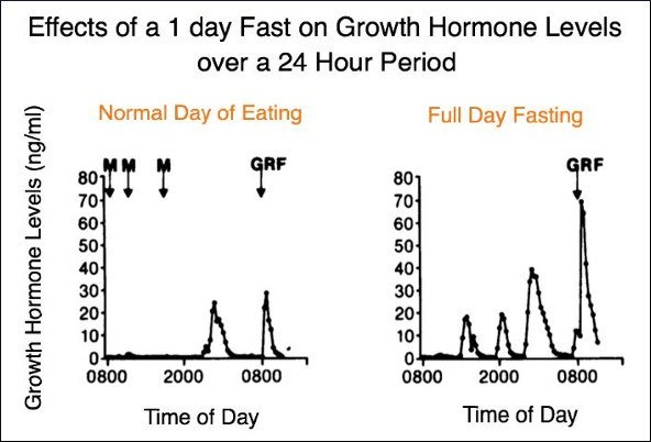 Ultimate Guide to Boost Growth Hormone Naturally - Siim Land