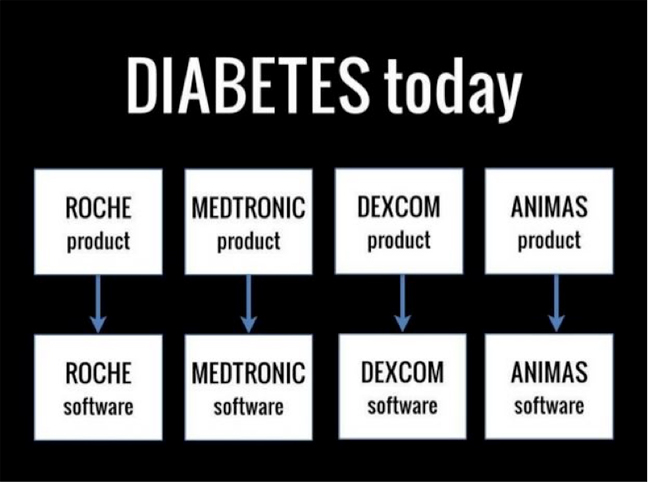 diabetes today