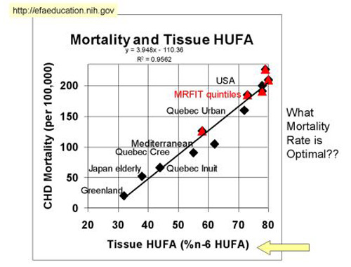 Correlation Between Omega-6 in Blood and Death From Cardiovascular Disease Graph