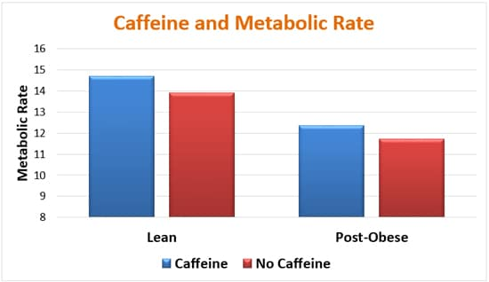 Caffeine and Metabolic Rate Graph