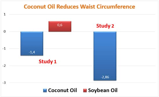 Coconut Oil Reduces Waist Circumference Graph