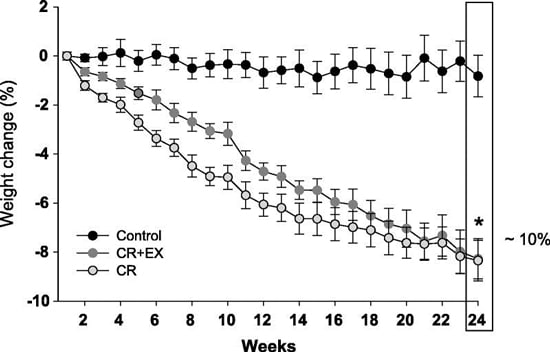 Conscious Effort to Lower Calorie Intake Graph