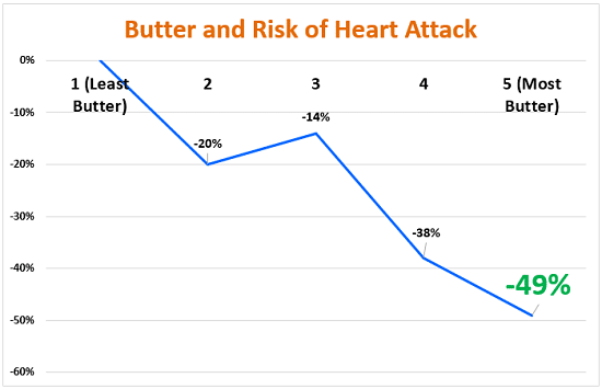 Butter and Risk of Heart Attack