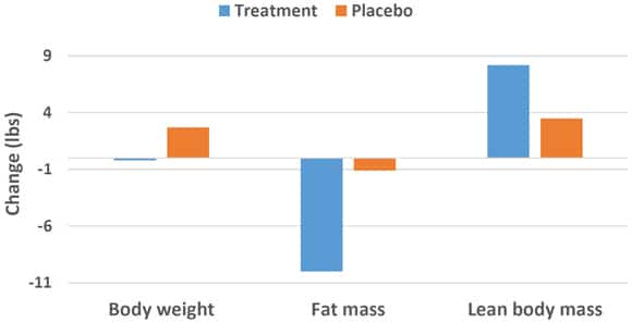 Supplementing With Forskolin Body Composition Changes Graph