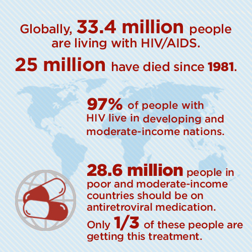 World hiv statistics by race