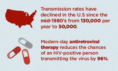 hiv aids prevention: