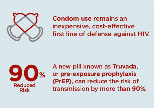 HIV-AIDS statistics prevention